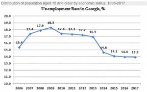 הגרף נתוני האבטלה בגאורגיה במהלך השנים 2006 - 2016