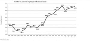 גרף גידול בשיעור המועסקים במגזר העסקי במדינה